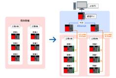 生産管理システム