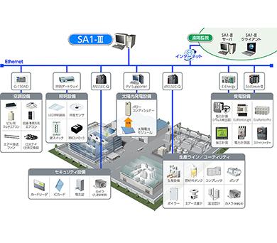 SA1-Ⅲ<br>(三菱電機システムサービス)